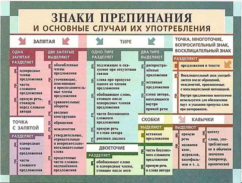 по предложения русскому шпаргалки 2017 запятых количество